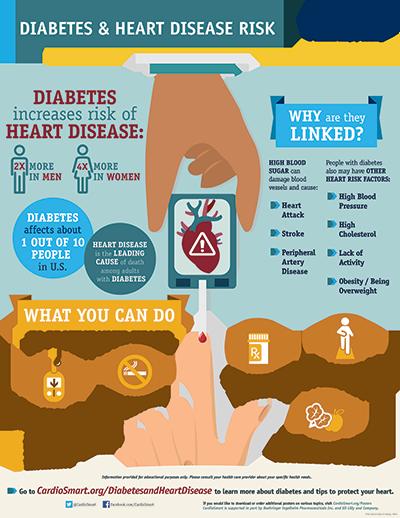 Diabetes and Heart Disease Risk