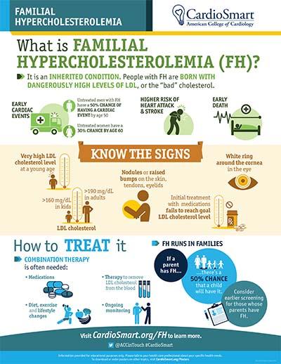 Familial Hypercholesterolemia