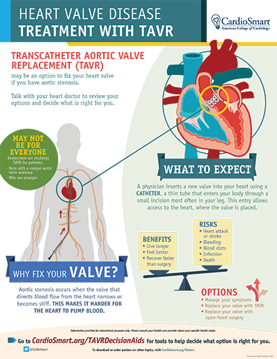 Heart Valve Disease: Treatment With TAVR